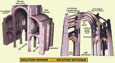 Système d'équilibre architectural : la solution romane et la solution gothique