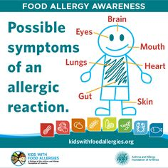 Possible Symptoms of an Allergic Reaction