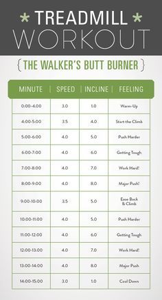 A chart listing the speed and incline for a treadmill butt toners workout for walkers