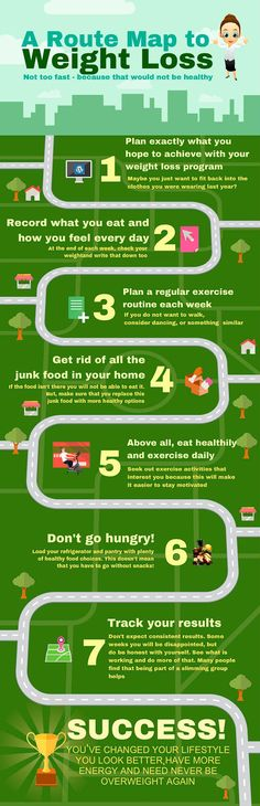 a simple weight loss route map