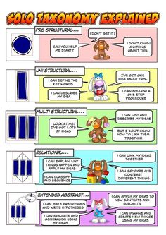 SOLO taxonomy explained - very clear [kid- and teacher-friendly] Inquiry Based Learning, Learning Theory, Mastery Learning, Visible Learning, Deep Learning, Blended Learning, Marzano, Primary Teaching, Teaching Science