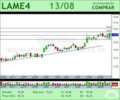 LOJAS AMERIC - LAME4 - 13/08/2012 #LAME4 #analises #bovespa