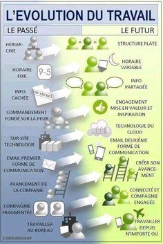 Patrick Guimonet on LinkedIn Change Management, Project Management, Etre Un Bon Manager, Amélioration Continue, Lean Manufacturing, Job Work, Learn French, Buisness, Data Visualization