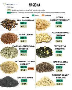 6 super zdrowych nasion, które powinieneś jeść - Motywator Dietetyczny Cholesterol, Vegan Recipes, Food And Drink, Healthy Eating, Eyeshadow, Drinks, Beauty, Kitchen, Gastronomia