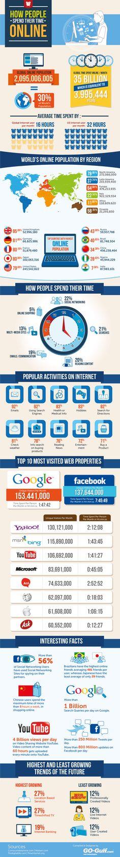 ¿Cómo invierte la gente su tiempo en internet? #socialmedia #funedfbdeb
