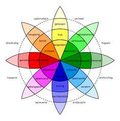 Plutchik-wheel de - Emotion – Wikipedia