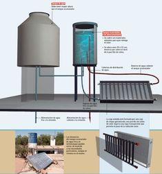 Las partes del termotanque solar
