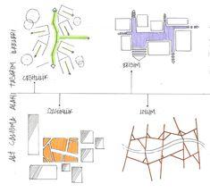 Çalışma Alanı Tasarım İlkeleri Urban Analysis, Architecture Diagrams, Landscape Designs, Urban Design, Home Projects, Layout, Concept, How To Plan, Poster