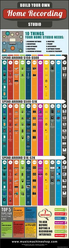 Build Your Own Recording Studio Infographic; our place is definitely going to have some of these!