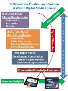 Digital Media Literacy - ThingLink
