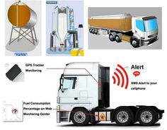 Offer fuel monitoring system for Car with OBDII gps tracker & Truck with GPS tracker plush ultrasonic fuel sensor. Real time fuel monitoring on web & APP. Gps Tracking Solutions, Tracking System, Monitor, Times, Mini, Products, Gadget
