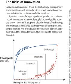 Innovation as a Last Resort. If you like UX, design, or design thinking, check out theuxblog.com