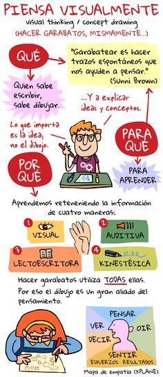 Piensa visualmente | Nuevas tecnologías aplicadas a la educación | Educa con TIC