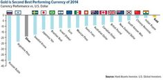 Gold is the best currency of 2014