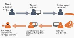 [Performance Marketing] Remarketing vs Retargeting - What's the difference? Marketing Automation, The Marketing, Digital Marketing, Marketing Technology, Internet Marketing, Performance Marketing, Landing Page Builder, Case Histories, Display Ads