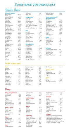 zuur-base-voedingslijst-van-alka-vitae