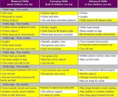 Language Development Chart  Child Development Chart First  Years