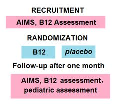Outline of the study: infants less than 8 months of age with feeding difficulties, mild neurological symptoms or developmental delay were selected and tested for signs of mild functional vitamin B12 deficiency. Infants were assigned to intramusclar B12 injection or sham and assessed again after 1 month