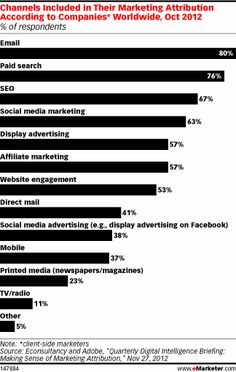 Email and paid search are some of the easiest channels to include in attribution programs. But there are still a number of digital and offline channels that businesses are hardly tracking, such as TV, mobile and print media, according to the Econsultancy and Adobe survey.