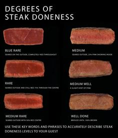 Use this handy chart to know when your steaks have reached the desired level of doneness.