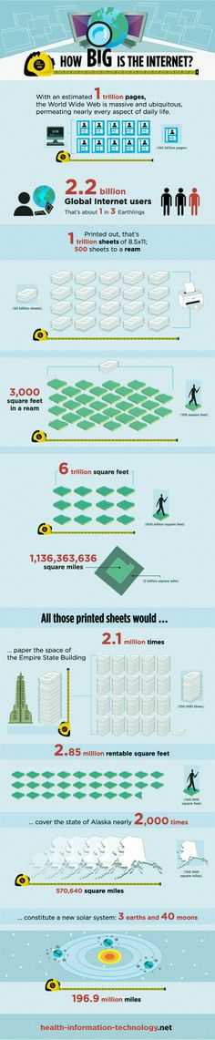 How big is the Internet? #infograph