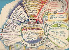 Mind Map Art