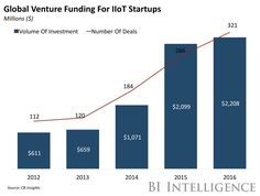 IIoT VC funding