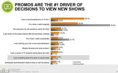 It seems that social media has very little impact on whether people actually watch TV shows