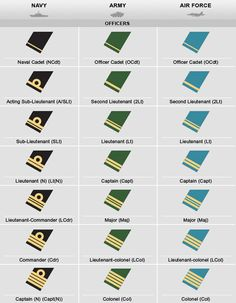 Canadian Military Rank Structure for the Air Force, Navy and Army Insignia - Military Ranks Navy Officer Ranks, Royal Navy Officer, Military Ranks, Military Officer, Military Insignia, Military History, Army Ranks, Canadian Soldiers, Canadian Army