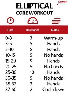 40 Minute Elliptical Core Workout - Snap Fitness I would probably be dead if I did this though