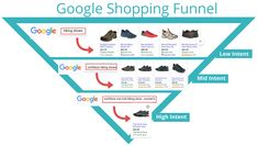 Google Shopping | How to Target Every Part of the Funnel Search Ads, Digital Campaign, Marketing Channel, Search Engine Marketing, Google Ads, Google Shopping, Online Marketing, Ecommerce, Data Feed