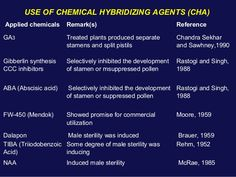 USE OF CHEMICAL HYBRIDIZING AGENTS (CHA) Applied chemicals Remark(s) Reference GA3 Treated plants produced separate stamen...