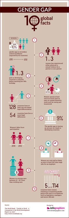 10 Global Facts about gender gap