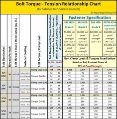 Bolt Torque Chart showing suggested torque values and corresponding bolt clamping forces for various sizes and specifications of fasteners. Chart Tool, Tap Chart, Writing Numbers, Mechanical Engineering, Woodworking Tips, Fasteners, Things To Know, Knowledge, How To Plan