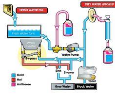 rv plumbing diagram - Google Search