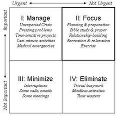 The urgent versus the important   Hans Geurts   LinkedIn