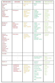 Low Phytic Acid Food List