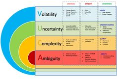 The VUCA model to analyse the environment. Volatility, Uncertainty, Complexity, Ambiguity