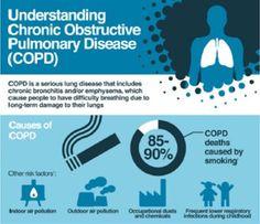 Infographic: Understanding COPD