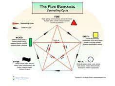 5-Elements-controlling