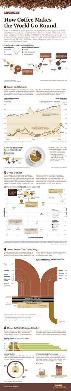 Infographics - The Coffee Industry