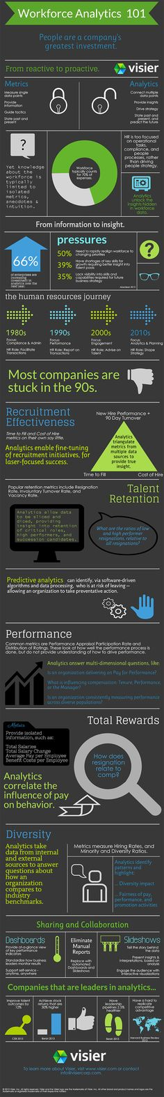Workforce Analytics 101 Infographic from Visier