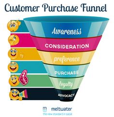 Social marketing & the customer purchase funnel
