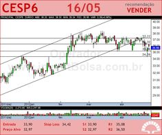 CESP - CESP6 - 16/05/2012 #CESP6 #analises #bovespa