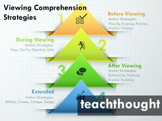 Detailed description of comprehension strategies for video text