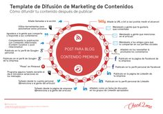 Plantilla de difusion de Marketing de Contenidos #infografia