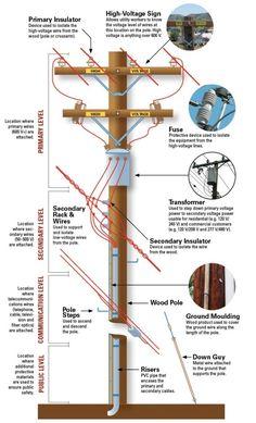 #Distribution #Pole #Parts & #Construction  Follow Us: Electrical Technology