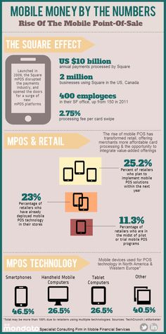 INFOGRAPHIC - Rise Of The Mobile POS