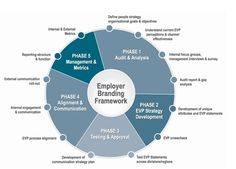 picked this one up. Nice planning for Employer rbanding projects. Employer Branding Framework