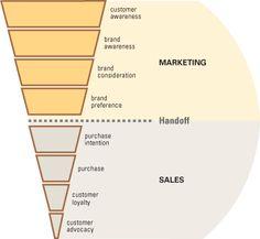 Volgens deze theorie zijn er 8 stappen die horen bij het verkopen van een product of dienst. Deze   8 stappen zijn verdeeld onder de afdeling marketing en de afdeling sales. Volgens de theorie zorgt marketing ervoor dat de klant zich bewust is van het merk, het merk overweegt en een voorkeur heeft voor het merk. Daarna zorgt de afdeling sales ervoor dat verkoop daadwerkelijk plaatsvindt, dat de klanten merk/bedrijfstrouw blijft en zorgt ervoor dat de klant het beste krijgt.